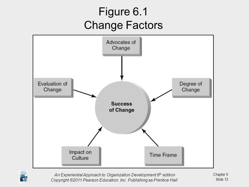 Figure 6.1 Change Factors An Experiential Approach to Organization Development 8th edition.