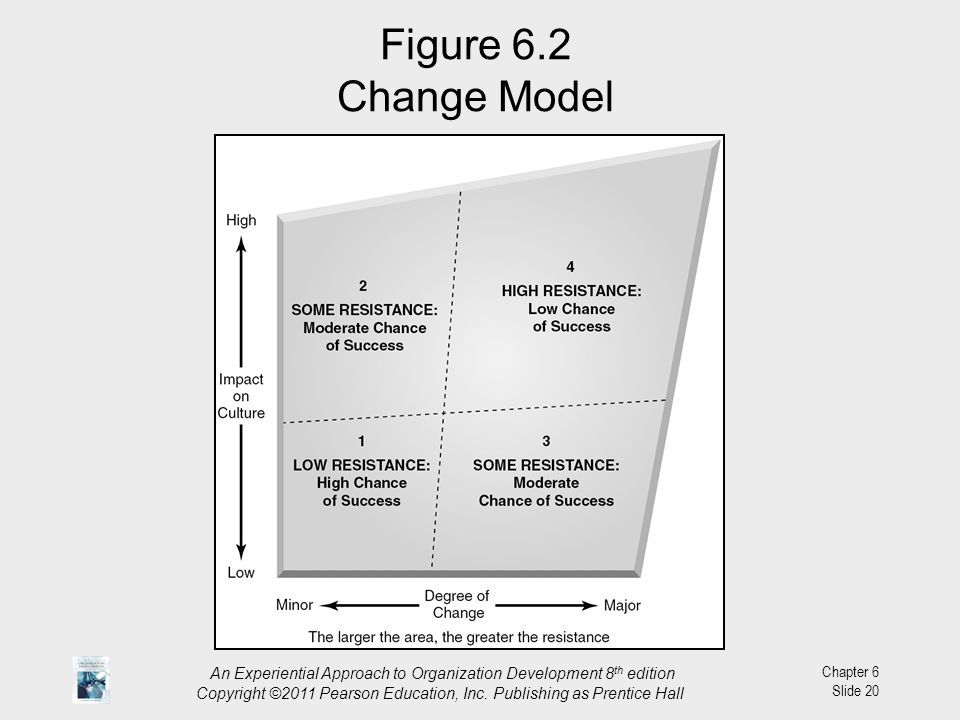 Figure 6.2 Change Model An Experiential Approach to Organization Development 8th edition.
