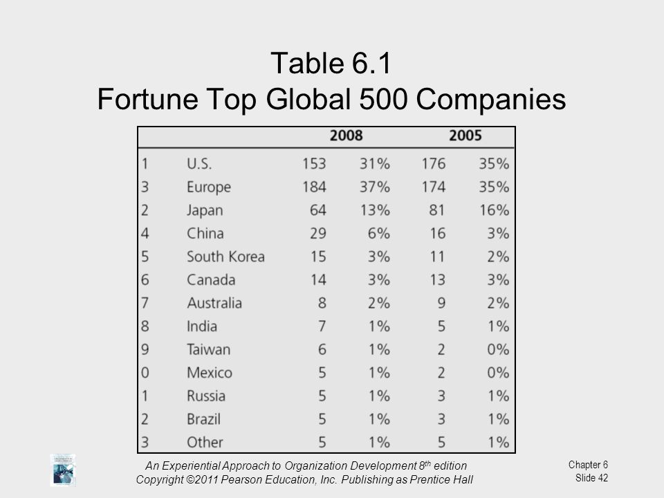 Table 6.1 Fortune Top Global 500 Companies