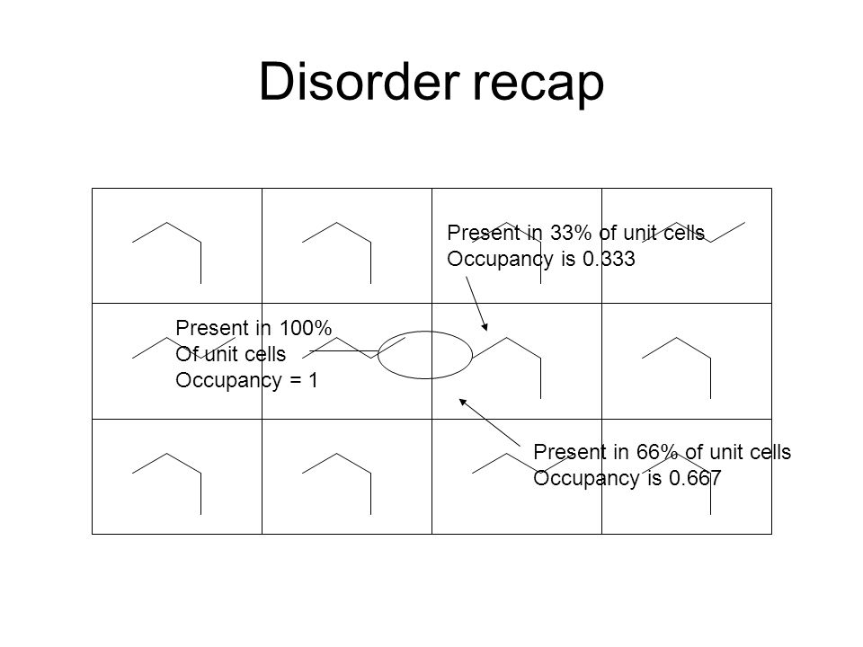 Disorder recap Present in 33% of unit cells Occupancy is 0.333