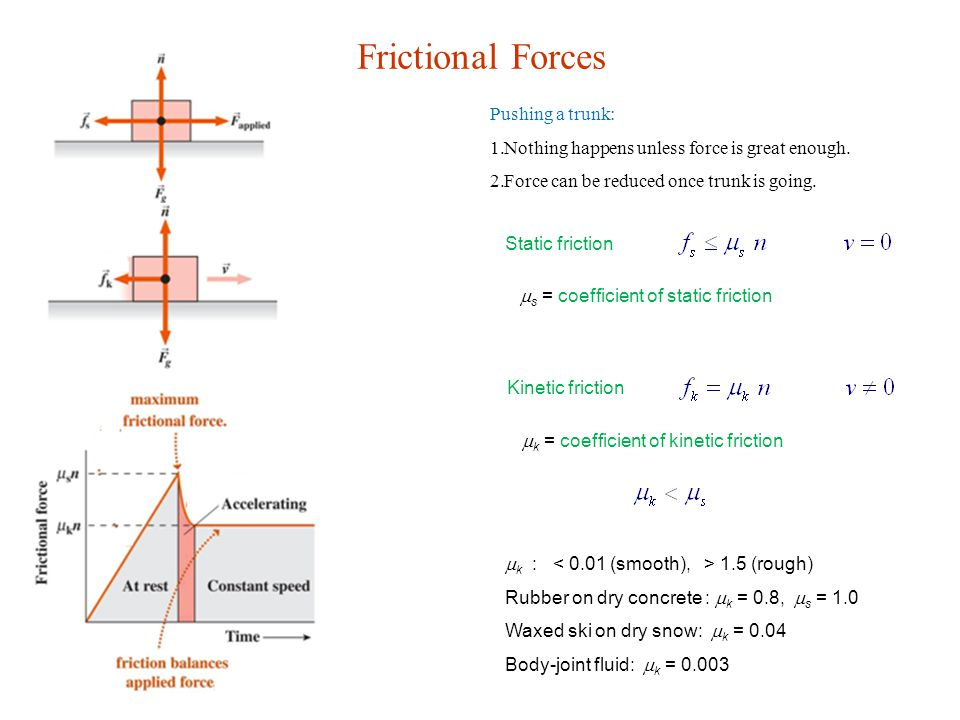 Frictional Forces Pushing a trunk: