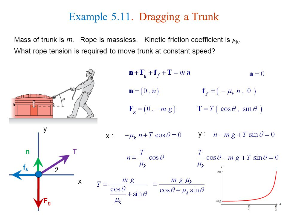 Example 5.11. Dragging a Trunk