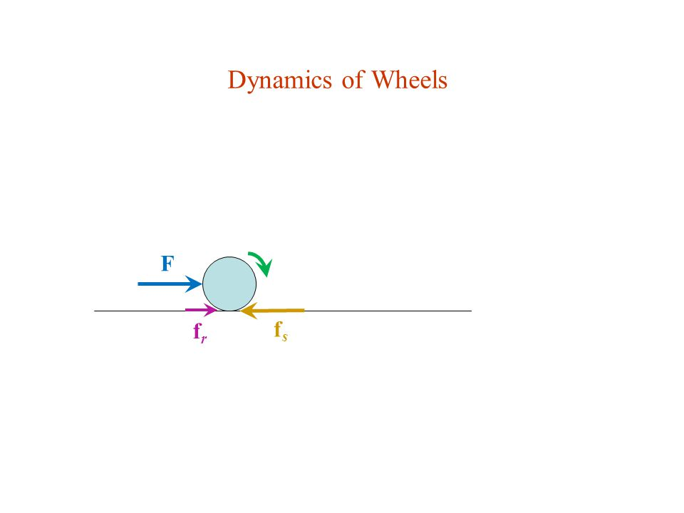 Dynamics of Wheels F fr fs