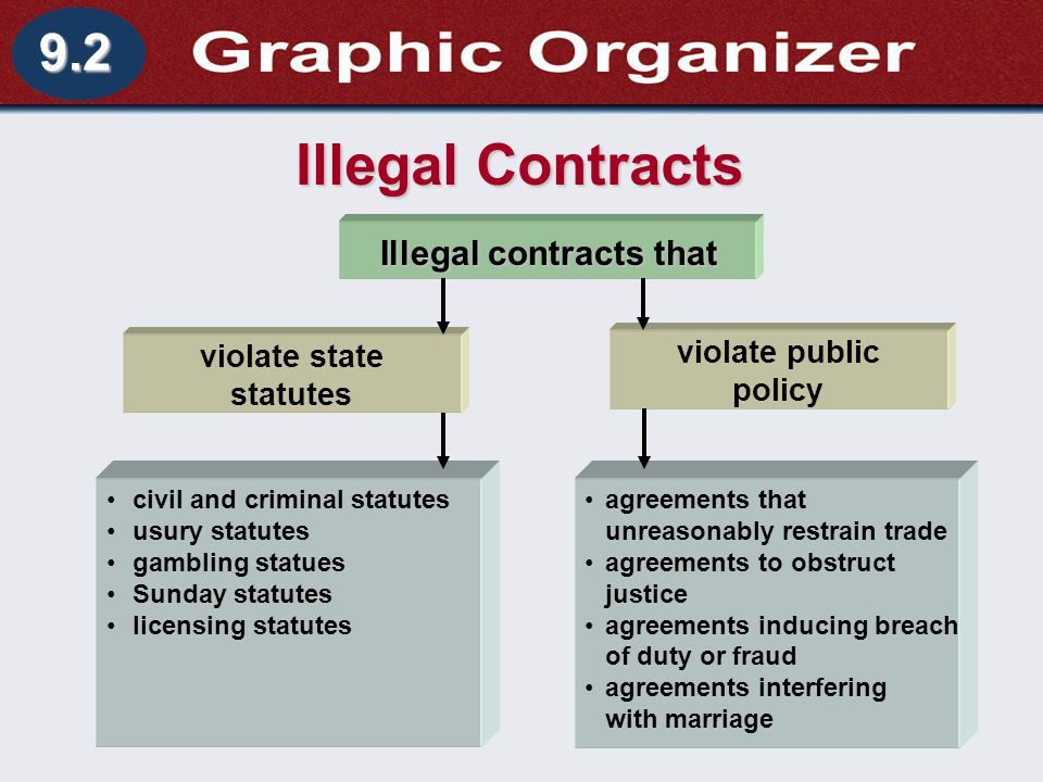 Illegal Contracts 9.2 Illegal contracts that violate public