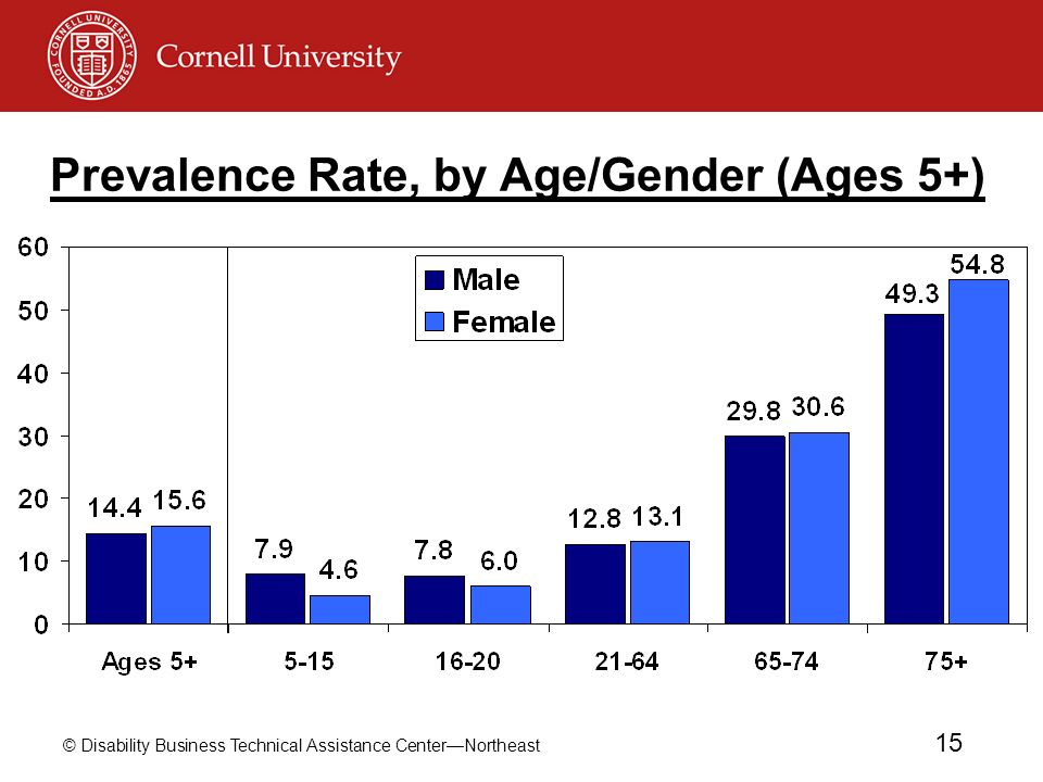 Prevalence Rate, by Age/Gender (Ages 5+)