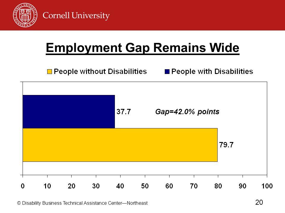 Employment Gap Remains Wide