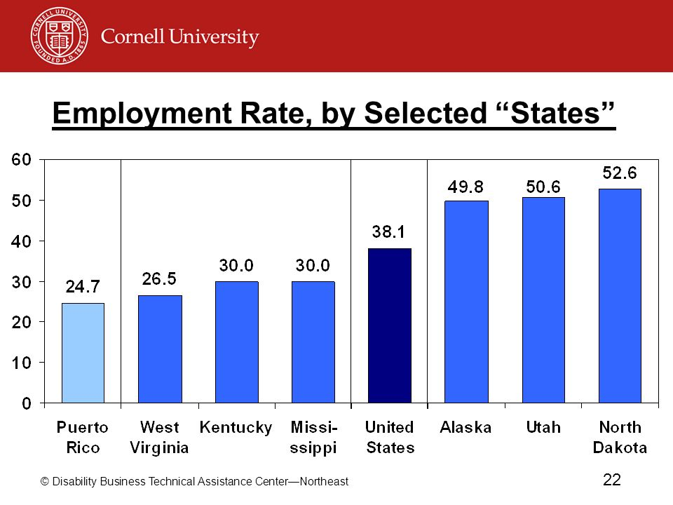 Employment Rate, by Selected States
