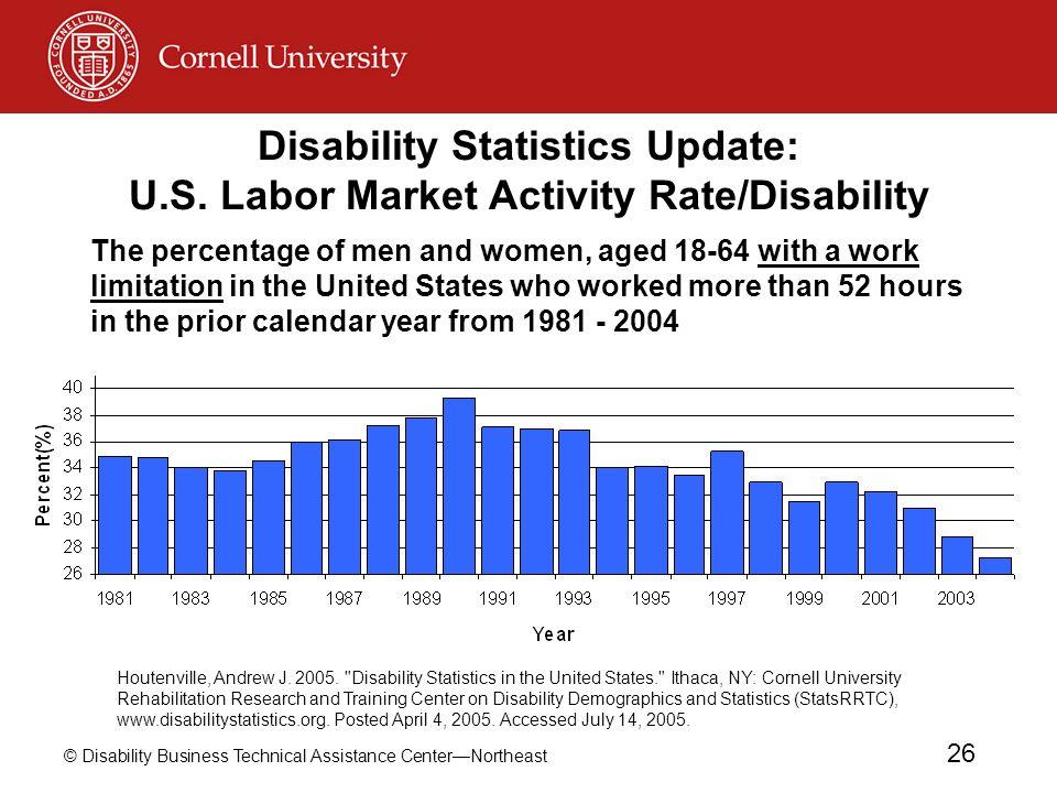 Disability Statistics Update: