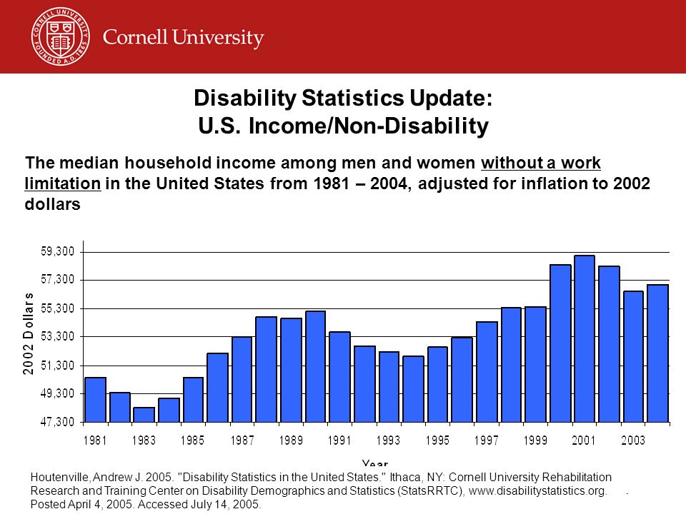 Disability Statistics Update: U.S. Income/Non-Disability