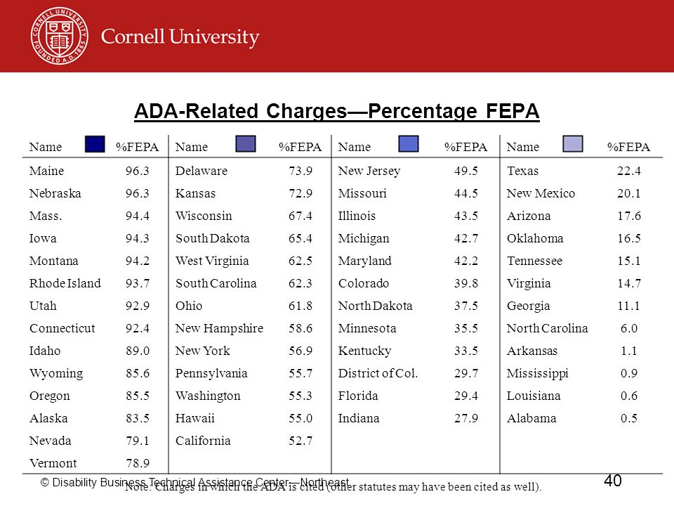 ADA-Related Charges—Percentage FEPA