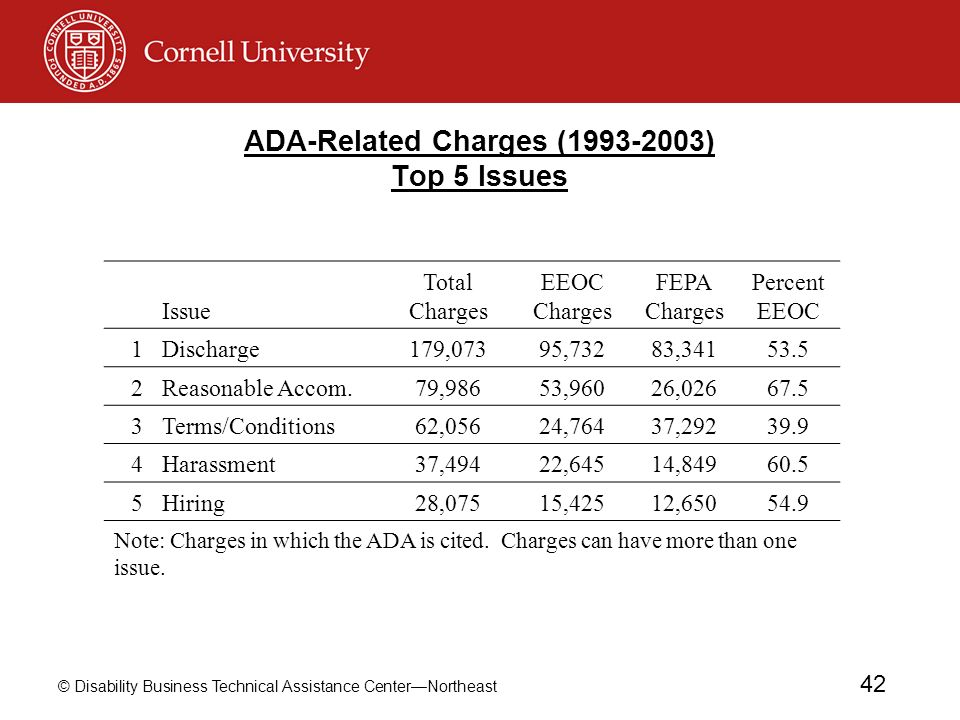 ADA-Related Charges (1993-2003) Top 5 Issues