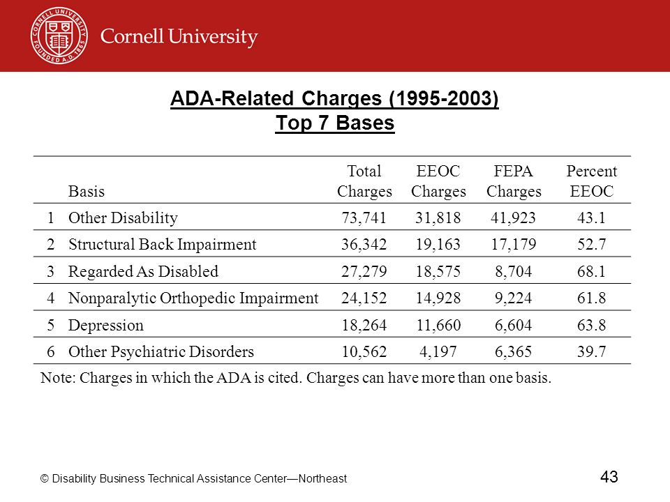 ADA-Related Charges (1995-2003) Top 7 Bases