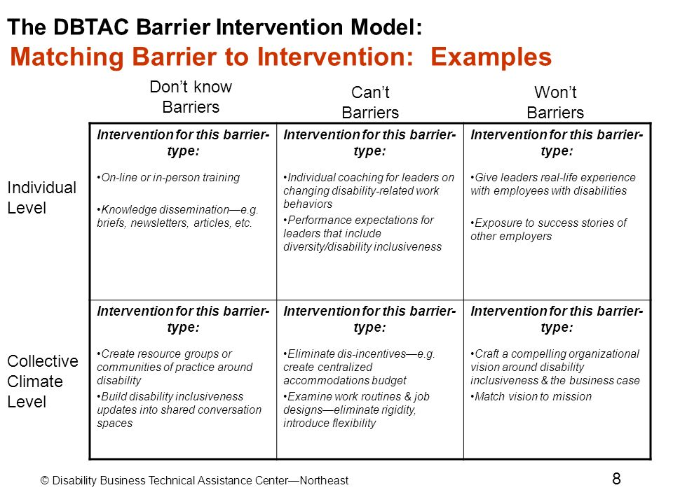 Intervention for this barrier-type: