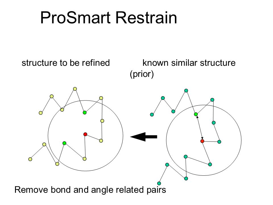 ProSmart Restrain structure to be refined known similar structure (prior) Remove bond and angle related pairs.