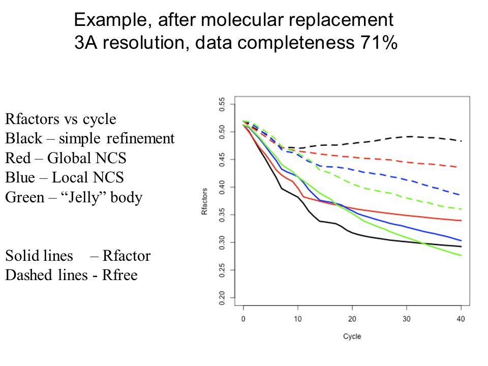 Example, after molecular replacement 3A resolution, data completeness 71%