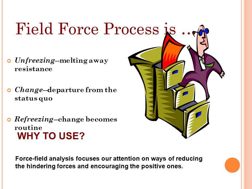 Field Force Process is …