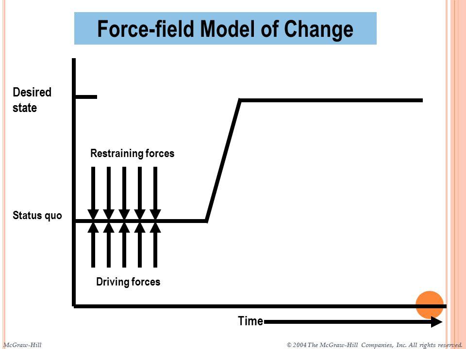 Force-field Model of Change
