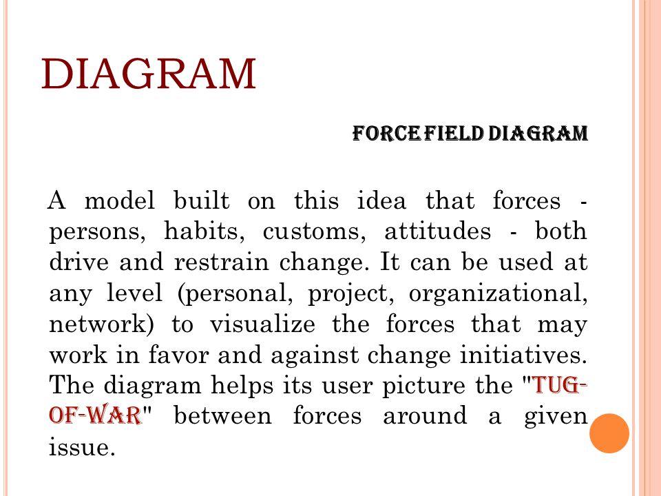 DIAGRAM Force Field Diagram