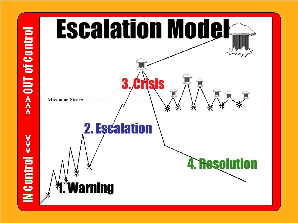 Escalation Model 3. Crisis 2. Escalation 4. Resolution 1. Warning