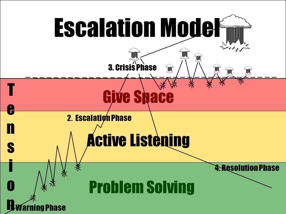 Escalation Model Tension Give Space Active Listening Problem Solving