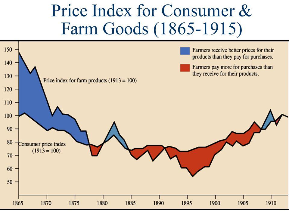 Price Index for Consumer & Farm Goods (1865-1915)