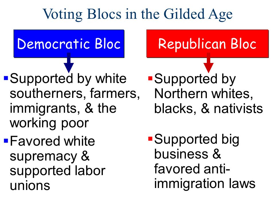 Voting Blocs in the Gilded Age