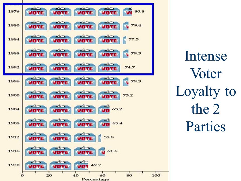 Intense Voter Loyalty to the 2 Parties
