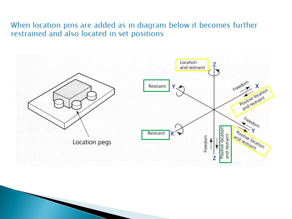 When location pins are added as in diagram below it becomes further restrained and also located in set positions