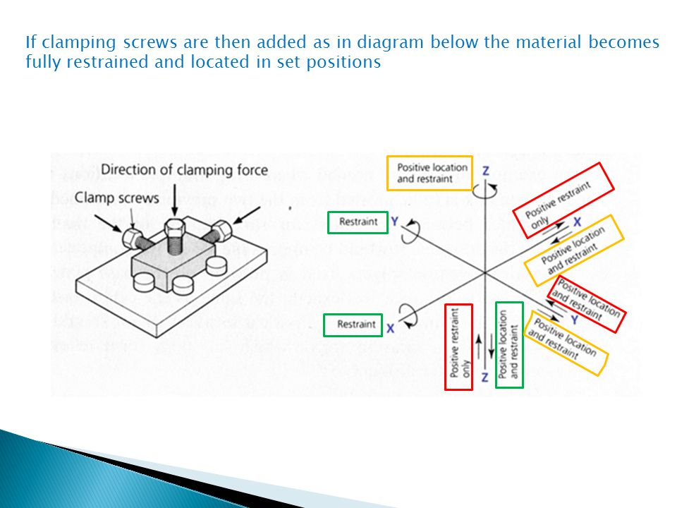 If clamping screws are then added as in diagram below the material becomes fully restrained and located in set positions