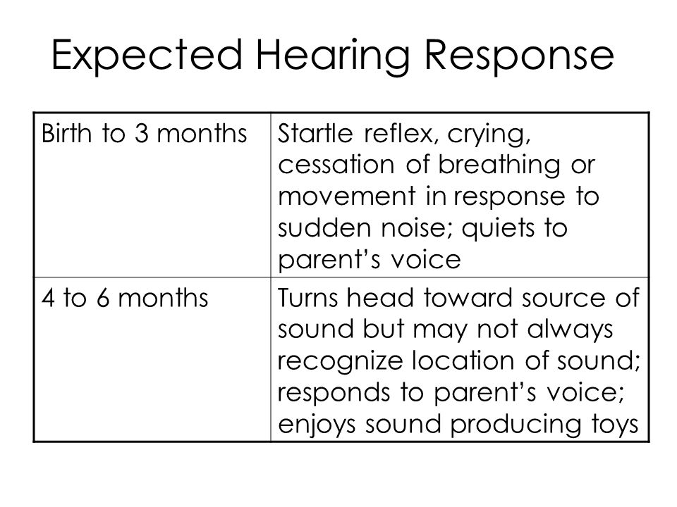 Expected Hearing Response