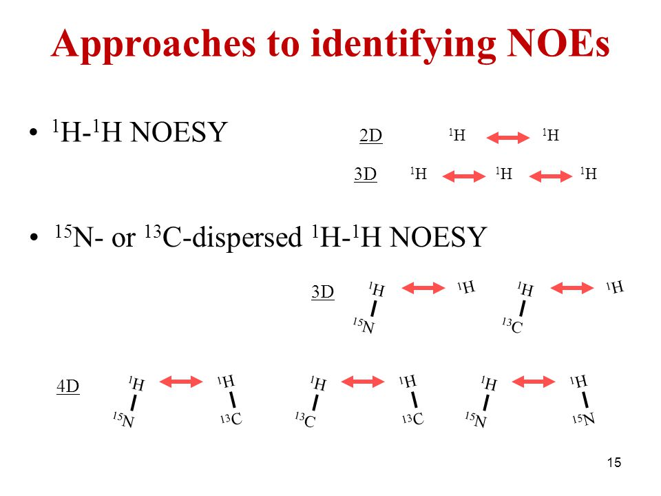 Approaches to identifying NOEs