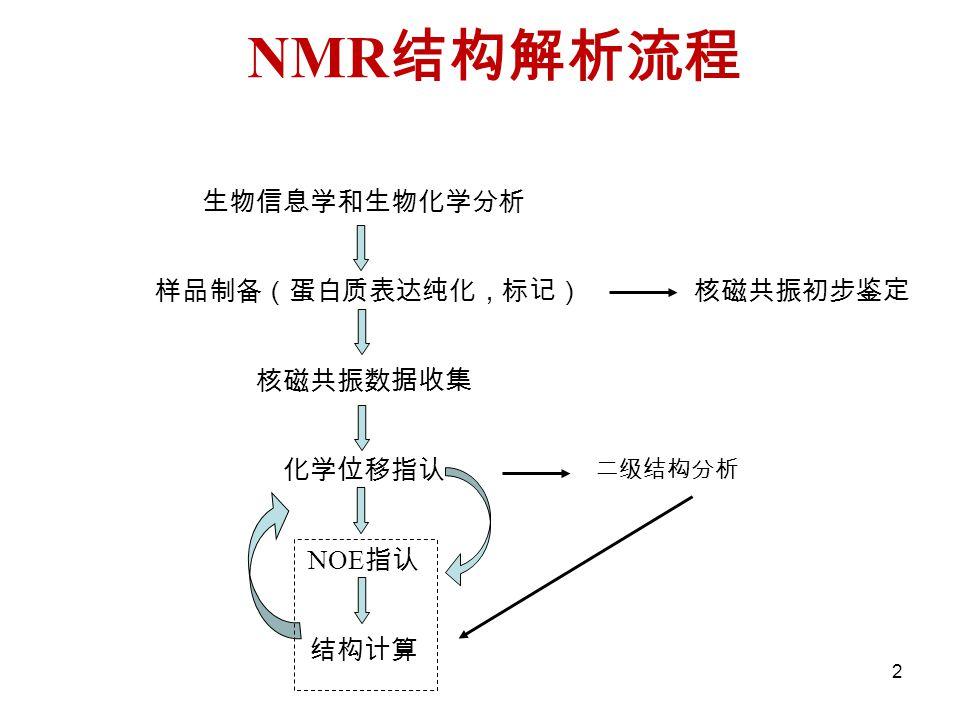 NMR结构解析流程 生物信息学和生物化学分析 样品制备(蛋白质表达纯化,标记) 核磁共振数据收集 化学位移指认 NOE指认 结构计算
