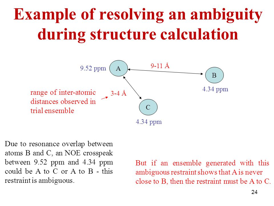 Example of resolving an ambiguity during structure calculation