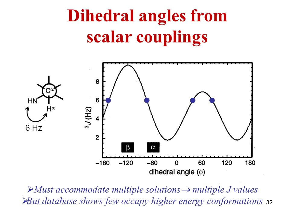 Dihedral angles from scalar couplings