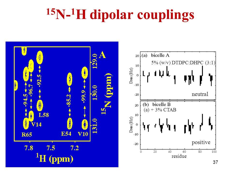 15N-1H dipolar couplings A neutral positive 5% (w/v) DTDPC:DHPC (3:1)