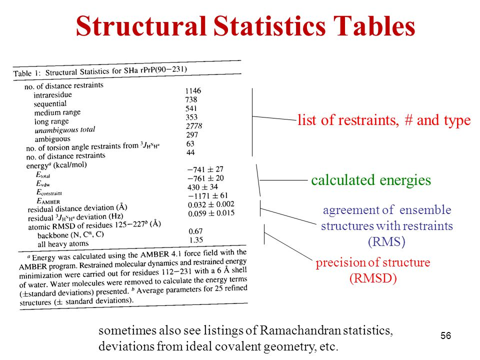 Structural Statistics Tables