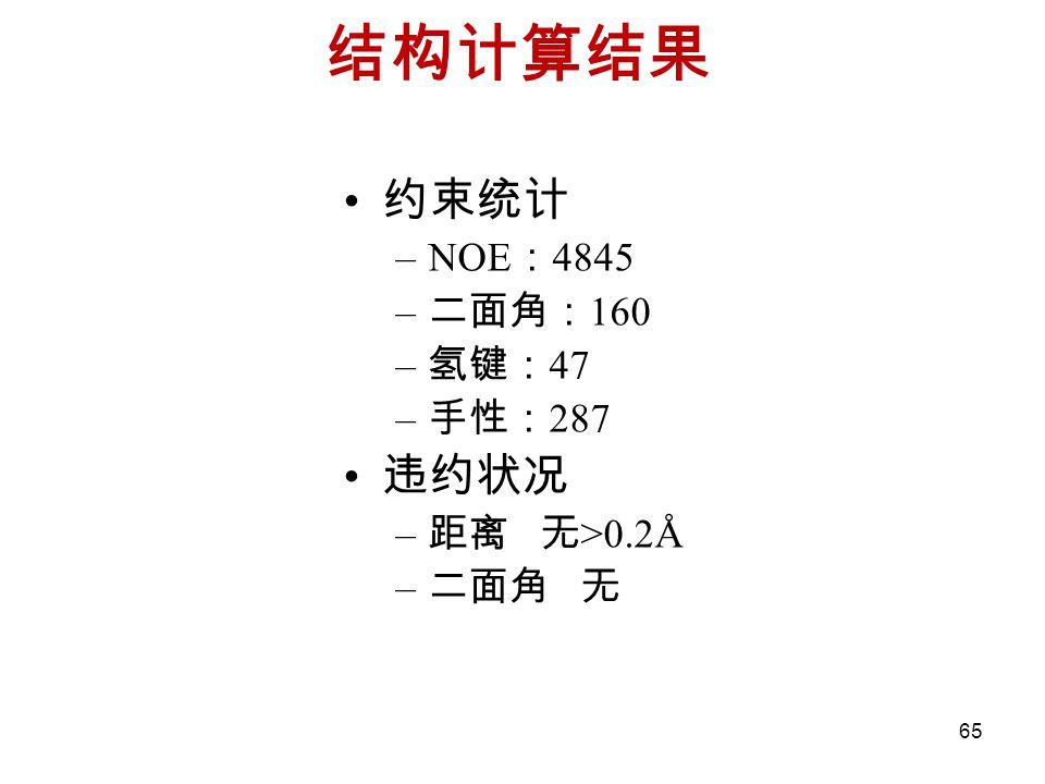 结构计算结果 约束统计 NOE:4845 二面角:160 氢键:47 手性:287 违约状况 距离 无>0.2Å 二面角 无