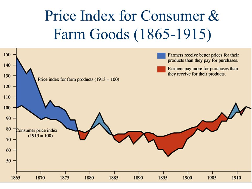 Price Index for Consumer & Farm Goods (1865-1915)