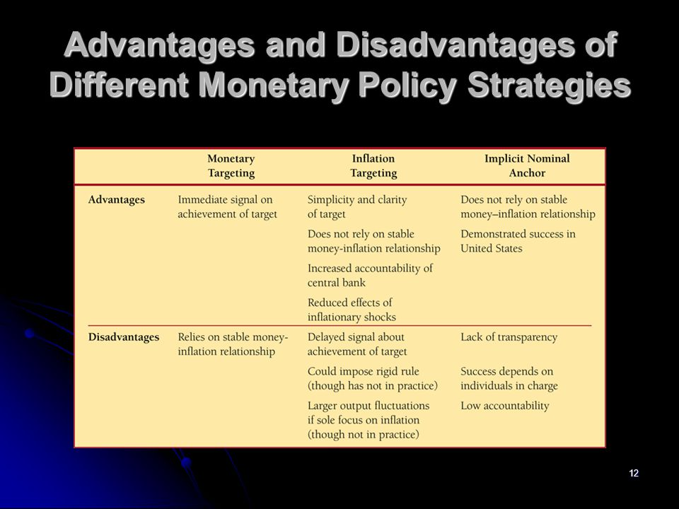Advantages and Disadvantages of Different Monetary Policy Strategies