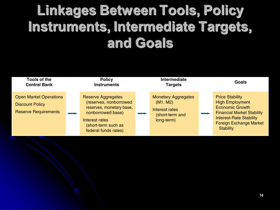 Linkages Between Tools, Policy Instruments, Intermediate Targets, and Goals