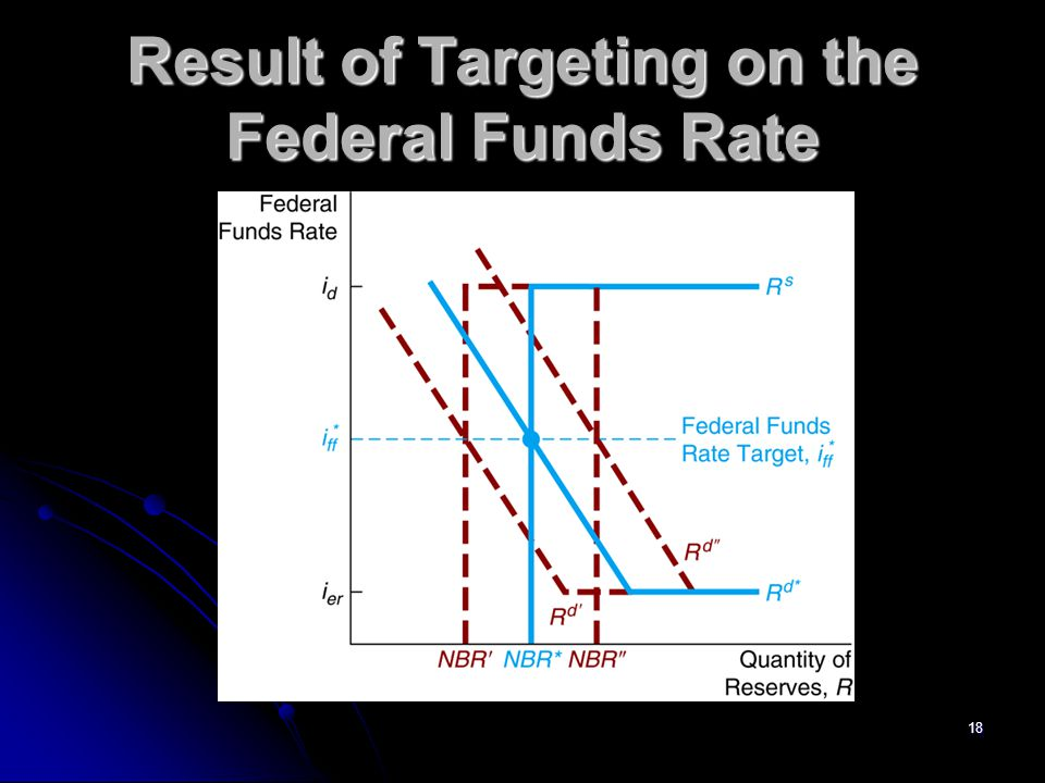 Result of Targeting on the Federal Funds Rate