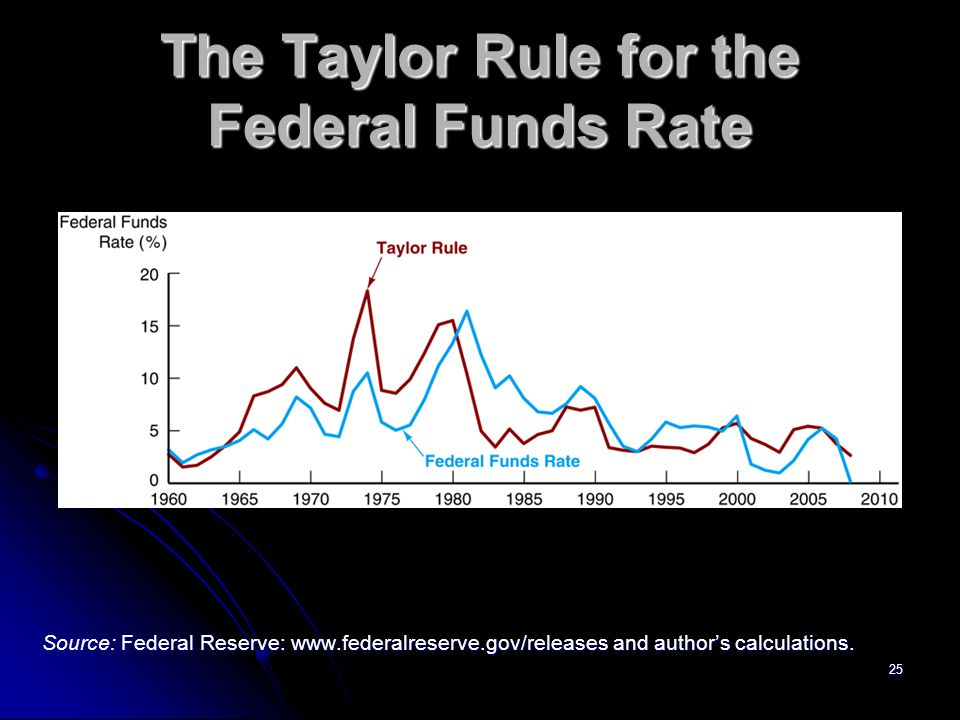 The Taylor Rule for the Federal Funds Rate