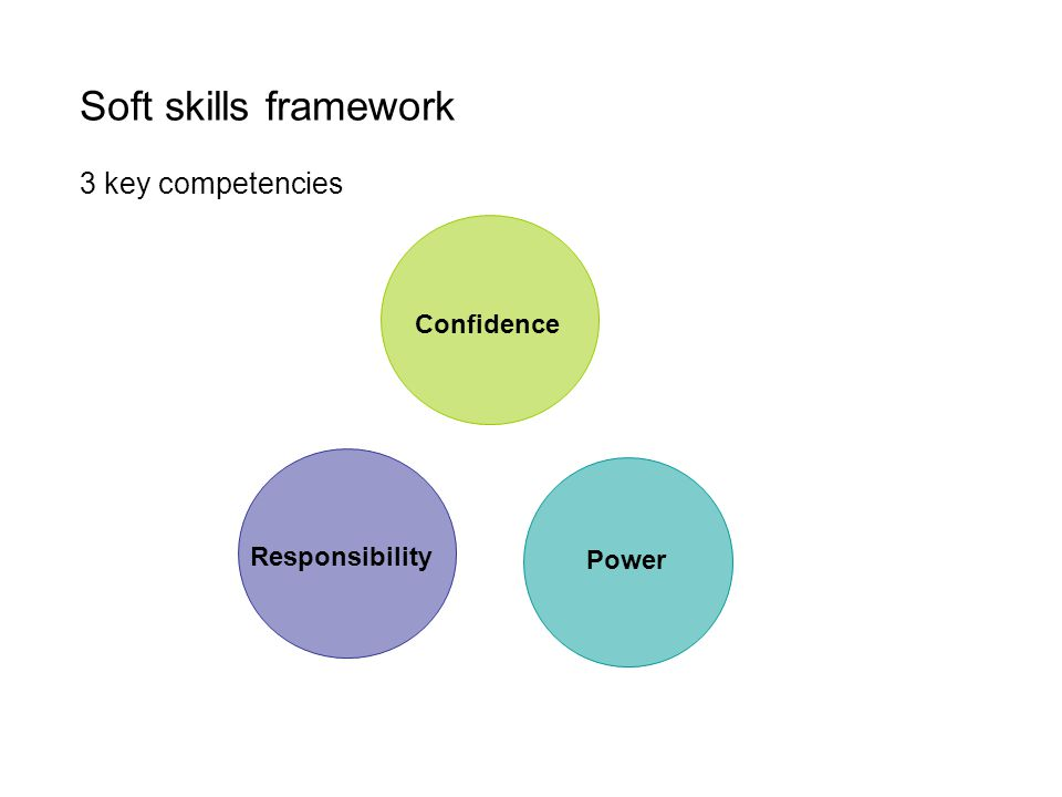 Soft skills framework 3 key competencies Confidence Power