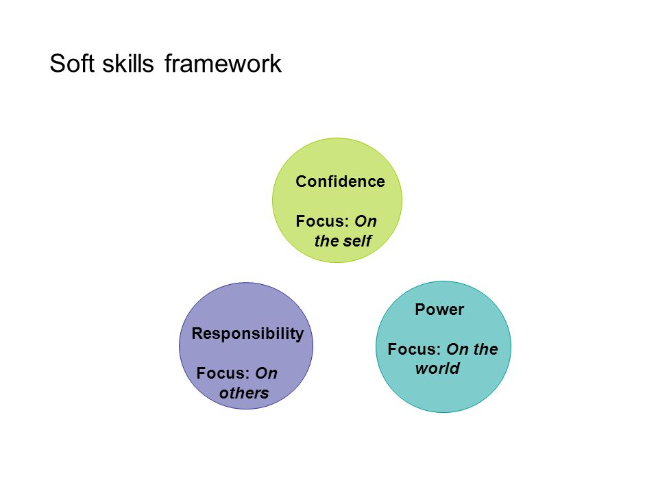 Soft skills framework Confidence Focus: On the self Power