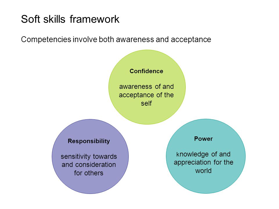 Soft skills framework Competencies involve both awareness and acceptance. Confidence. awareness of and.