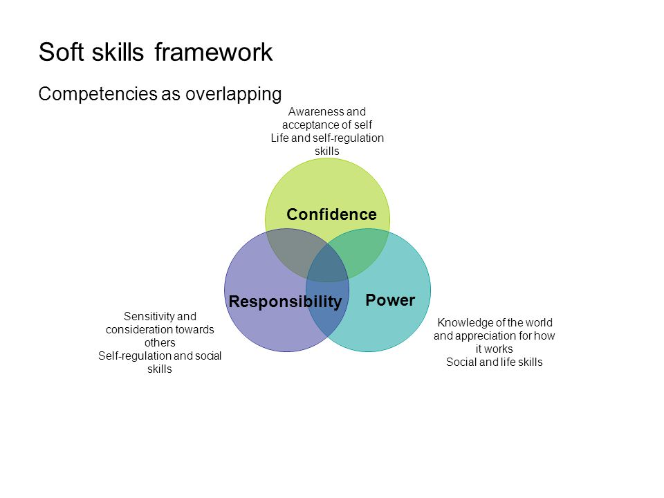 Soft skills framework Competencies as overlapping Confidence Power