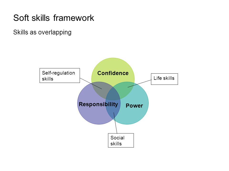 Soft skills framework Skills as overlapping Confidence Power