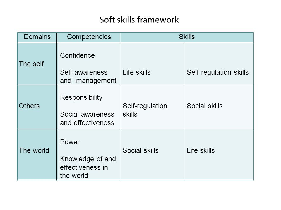 Soft skills framework Domains Competencies Skills The self Confidence