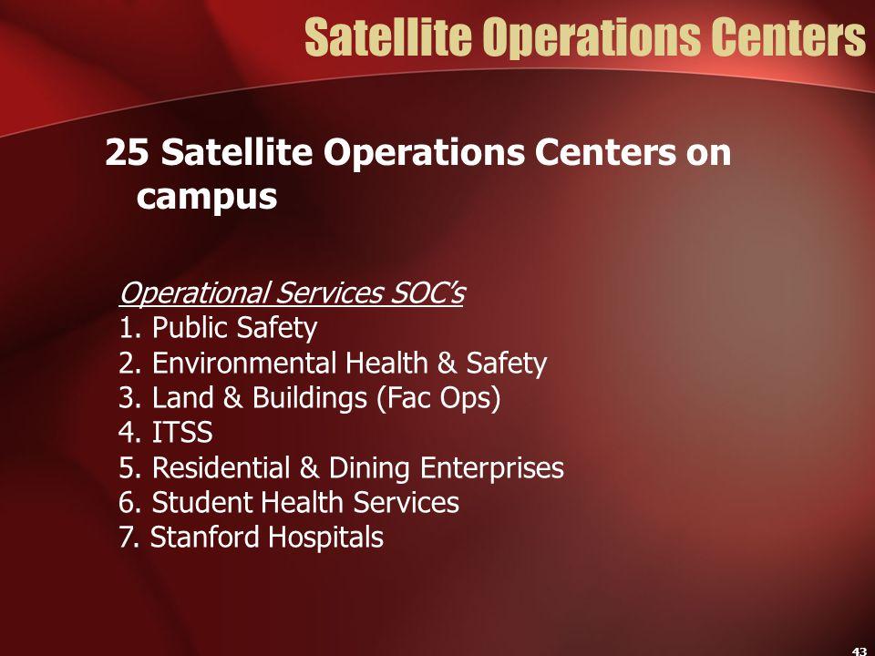 Satellite Operations Centers