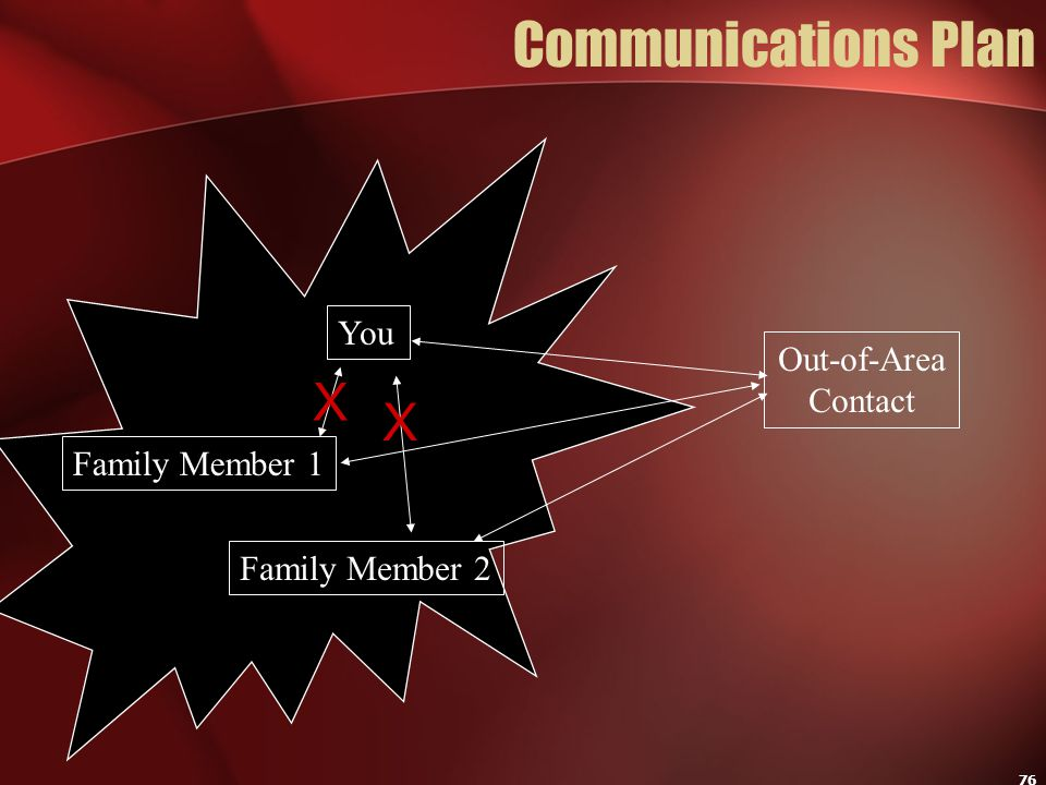 Communications Plan X X You Out-of-Area Contact Family Member 1